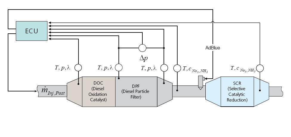 Diesel Tuning Box Diesel Exhaust System